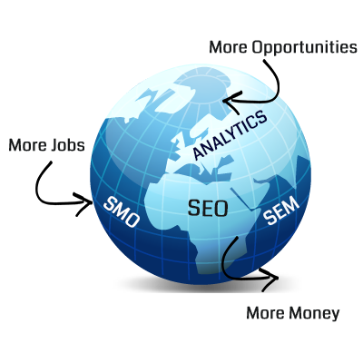 Digital Marketing Leads to Global Opportunities